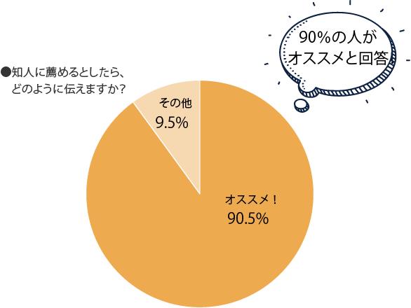 90%の人がオススメと回答!